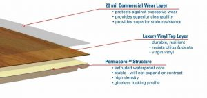 explanation of layers of high quality floor installation contractors of MEP Painting & Wallcoverings